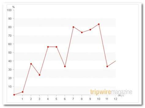 line graph maker free worksheets 187 printable line graphs free math
