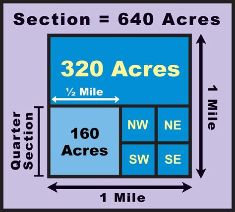 how many acres in a mile section section 2 obtaining land north dakota studies
