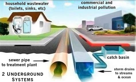 Industrial Pollution Prevention city of stanton gt departments gt works and