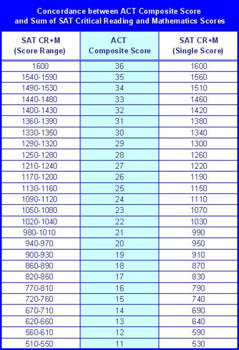 Sat Essay Score Conversion by Sat Writing Essay Score Chart Sat Score Conversion Chart