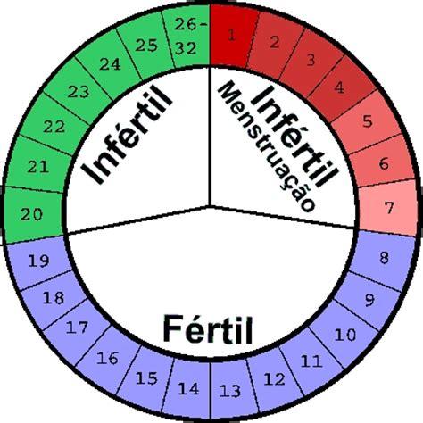 Calendario Periodo Menstrual Identificaci 243 N Periodo F 233 Rtil Durante El Ciclo
