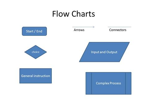 flow cahrt scripting is 187 flow charts