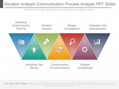communication plan template ppt situation analysis communication process analysis ppt slides