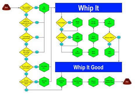 whip it flowchart devo whip it flowchart the mergy notes