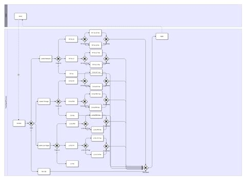 bpmn diagram for the travel agency bpmn diagram for the travel agency gallery how to guide