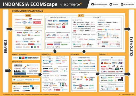 bukalapak enterkomputer top ecommerce sites and apps in indonesia ecommerceiq