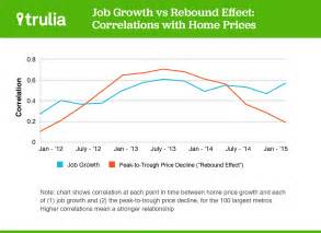 The Rebound Effect In Home Heating for home prices the rebound effect is live growth trulia s