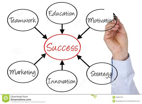 Marketing Education by Businessman Sketching Diagram Success In Business Stock
