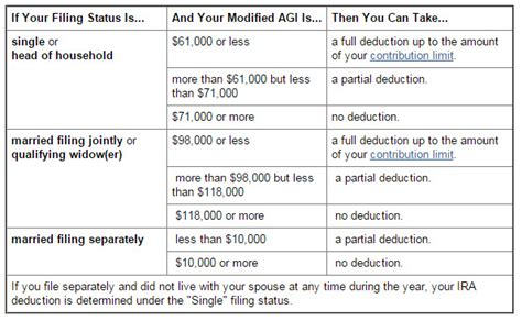 traditional ira deductions 187 ira contribution limits remain the same for 2015