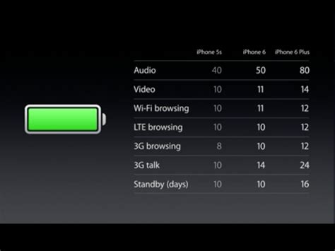 Battery Iphone 6 Plus if you care about battery you will want the iphone 6