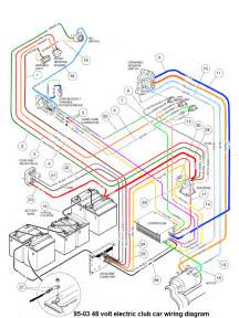 club car wiring diagram 36 volt agnitum me