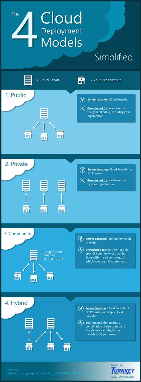 primary cloud deployment models simplified