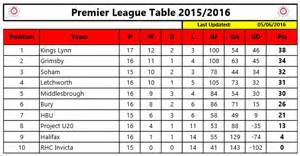 Premier League Table Standings by Can Klrhc Take The Crown 187 Rhc