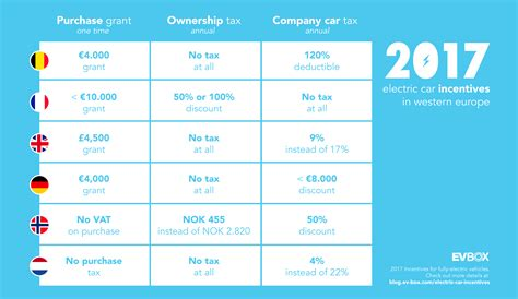 Electric Car Incentives In Norway, UK, France, Germany, Netherlands, & Belgium CleanTechnica