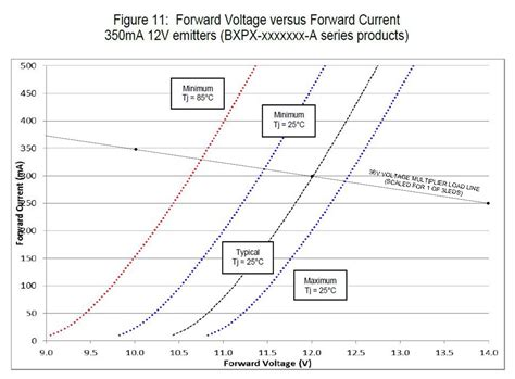 resistor load line voltage multiplier for power led driver