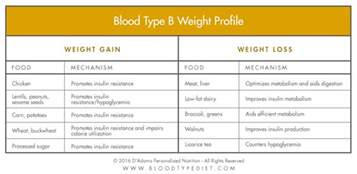 blood sugar amp the blood type diet d adamo personalized living