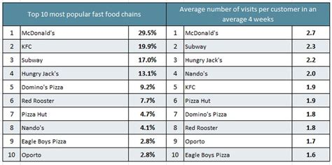 which is australia s favourite fast food chain