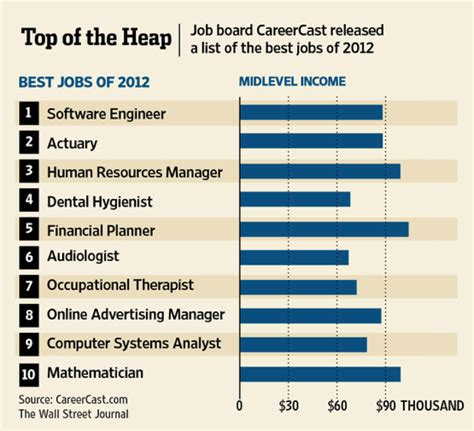 top 10 psychopath professions top 10 professions with fewest image gallery top 10 jobs