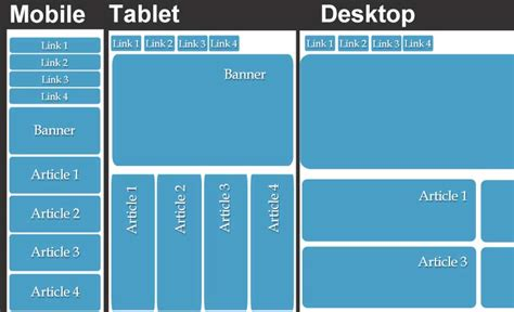 Design Html Mobile | what s the difference between adaptive and responsive web