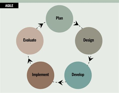 the formal goodness of agile software architecture part how to pick the best project management methodology for