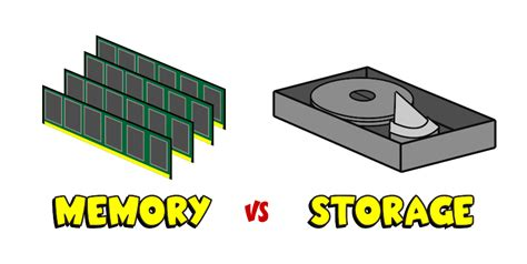 is ram the same as memory what s the difference between memory storage