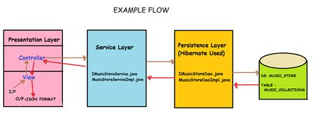 yii2 layout block json table create a json file with c working with