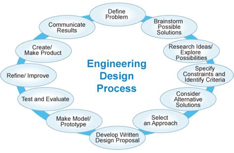 design process definition engineering stem happy meal