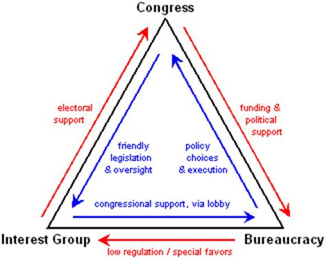 iron triangle diagram iron triangle defined and analyzed briefly