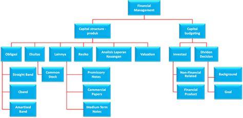 Memahami Laporan Keuangan Memanfaatkan Pelatihan Analisis Laporan Keuangan For Non Finance