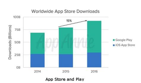 app store vs google play whats hot and whats not a comparison between google play store vs apple s app