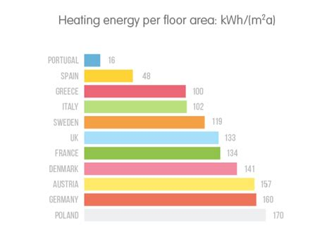 how much energy do you use to heat your home ovo energy