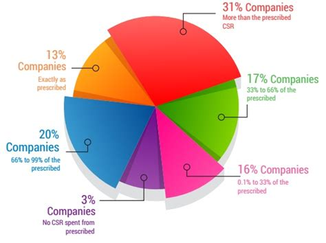 Mba In Statistics India by Mba In Corporate Social Responsibility Prospects Career