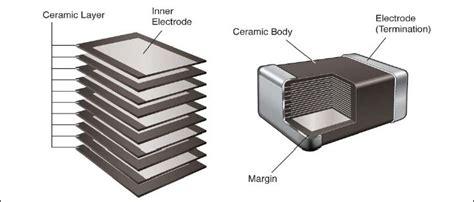 capacitor npo vs cog capacitor x7r vs cog 28 images high reliability class ii cog mlc capacitor assemblies