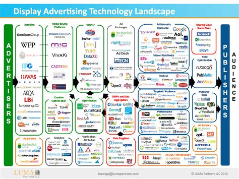Display Advertising display advertising ecosystem map 2014 die player der