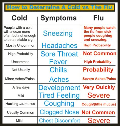 Pdf Cortana What Are The Flu Symptoms by Sick Archives Common Sense Evaluation