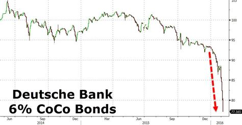 deutsche bank crash dax plunges to 1 year lows as deutsche bank cocos crash