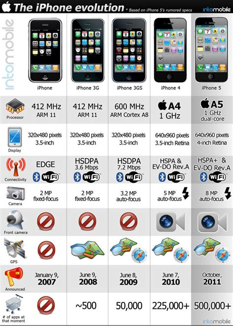 5 iphone specification iphone evolution rumored iphone 5 specs infographics obama pacman