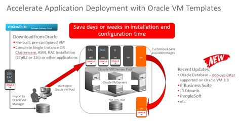 oracle vm templates accelerate application deployment with oracle vm templates