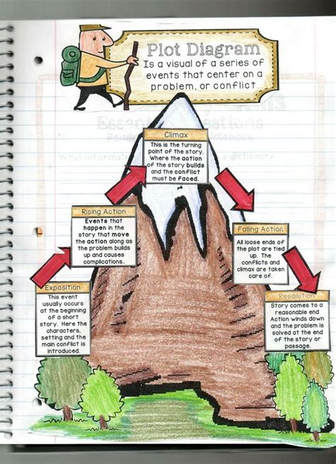 two kinds plot diagram 25 best ideas about plot anchor chart on plot