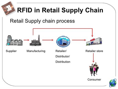 Mba In Retail And Supply Chain Management by Rfid Powerpoint Presentation