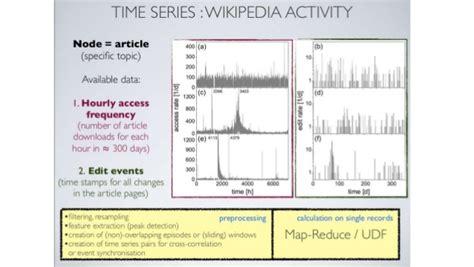 pattern analysis time series time series analysis tsa patterns algorithms exles