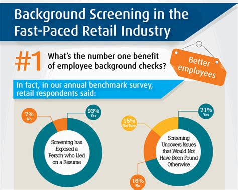 Employee Background Check Process Background Screening In The Fast Paced Retail Industry Infographic Employment