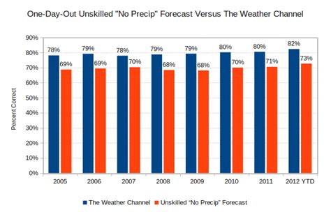 forecastadvisor weather forecast accuracy blog forecastadvisor weather forecast accuracy blog clipart