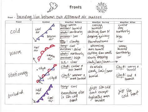 Air Masses Worksheet by Air Masses Worksheet Abitlikethis