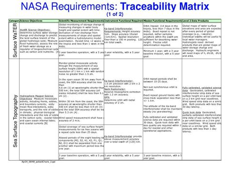 ppt nasa activities in support of an advanced altimeter mission tony freeman powerpoint