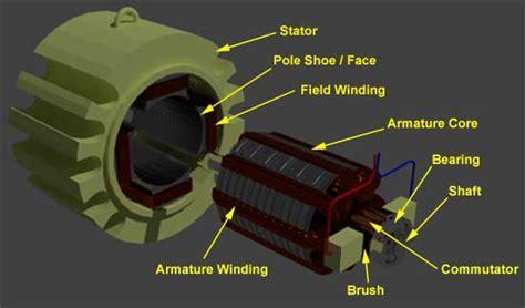 induction motor stator yoke construction of dc motor yoke poles armature field winding commutator brushes of dc motor