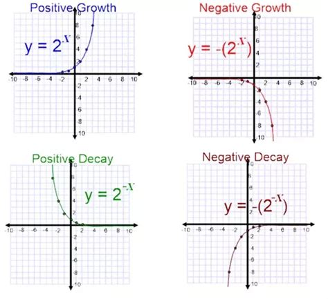 why is the exponential function always positive quora