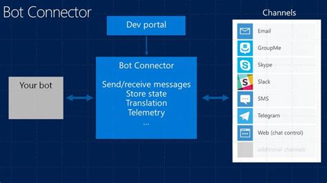 programming the microsoft bot framework a multiplatform approach to building chatbots developer reference books inside microsoft s build a bot strategy zdnet