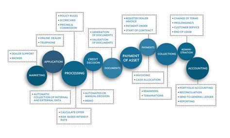 E Solution Financial Standar Program Sertifikasi Internasional multi local leasing software emric
