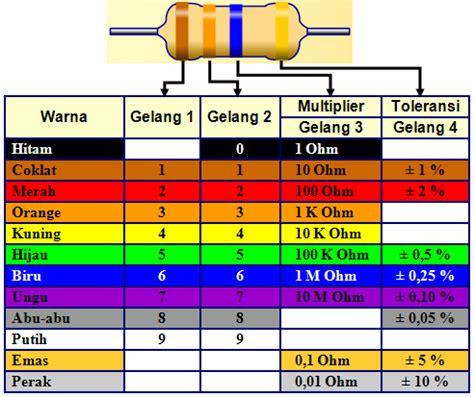 pengertian resistor array ukuran ohm resistor 28 images pengertian resistor divaiz cara membaca gelang warna resistor
